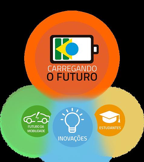 simbolo do fundo coletivo carregando o futuro: uma bateria mesclada com a bandeira do brasil. logo abaixo, 3 selos: futuro da mobilidade (com um desenho de carro), inovacoes (com uma lampada), estudantes (com um capelo)