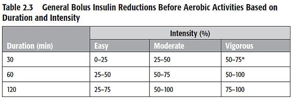 Bolus Insulin Reductions.jpg
