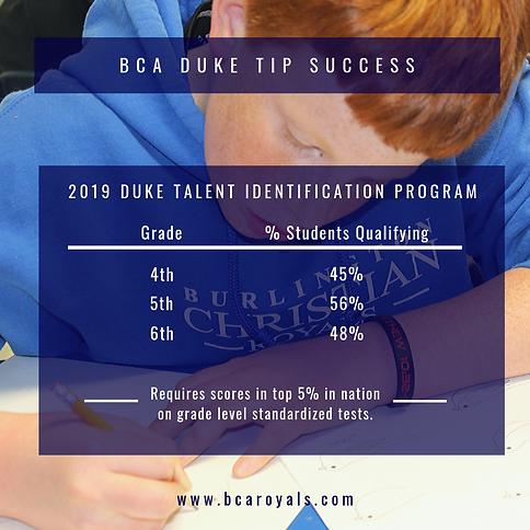 Duke TIP results 2019.png