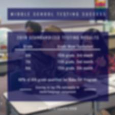 BCA MS 2019 test scores.png