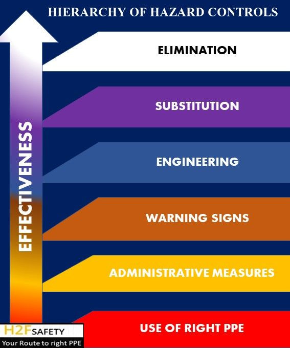 The hierarchy of hazard controls lists the actions that must be taken to ensure the safety on the job in order of effectiveness.  Note that the first three strategies are the most effective and should be top priority in any safety programme. They focus directly on the hazard.