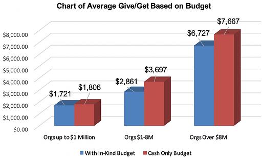 2019 ESC Chart of Average Give Get Based