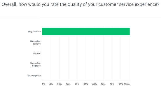 Cust Serv survey.png