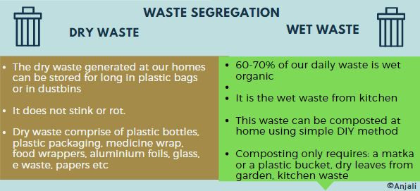 waste seggregation into dry waste and wet waste