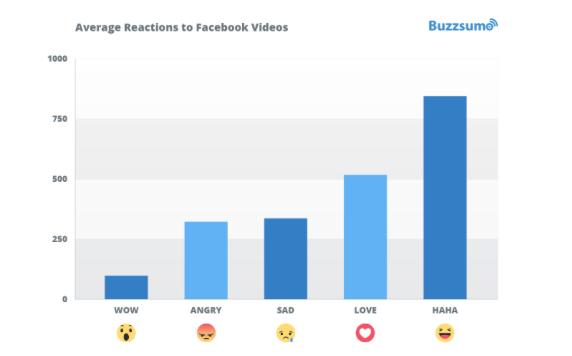 Facebook Reaction Graph