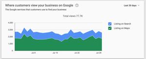 GMB Search Statistics