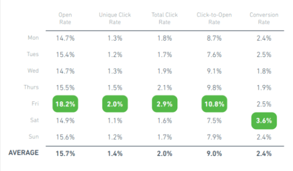 best times to send email campaigns