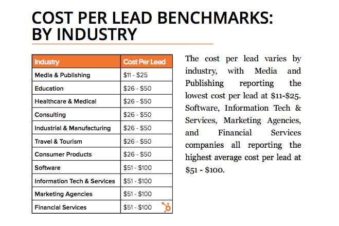 average cost per lead by industry 2021