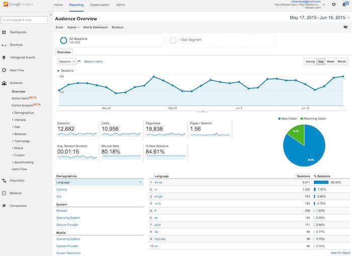 google analytics example