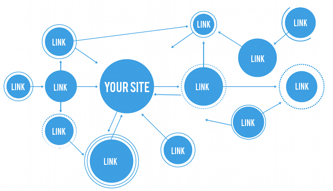 content helps build backlinks