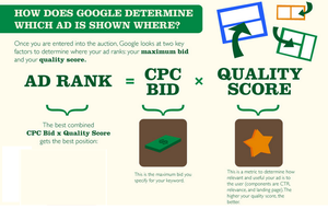 how google chooses ads to show chart 1