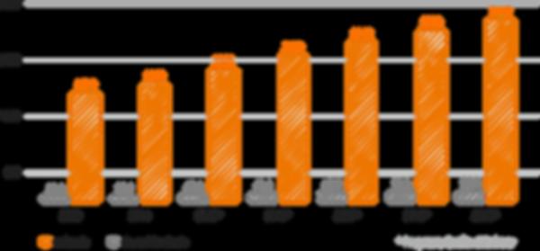Prognosendiagramm 2013 - 2019