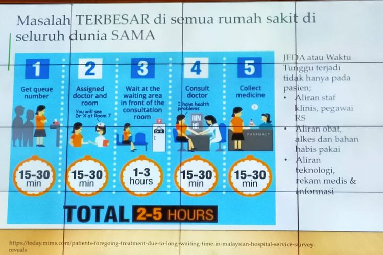 Statistika Waktu Pelayanan di Rumah Sakit