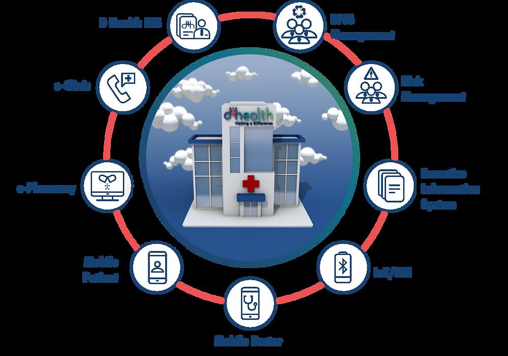 Smart Hospital beserta beberapa karakteristiknya dala melayani pasien