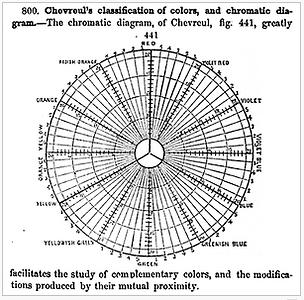 Michel Eugene Chevreul colour theory