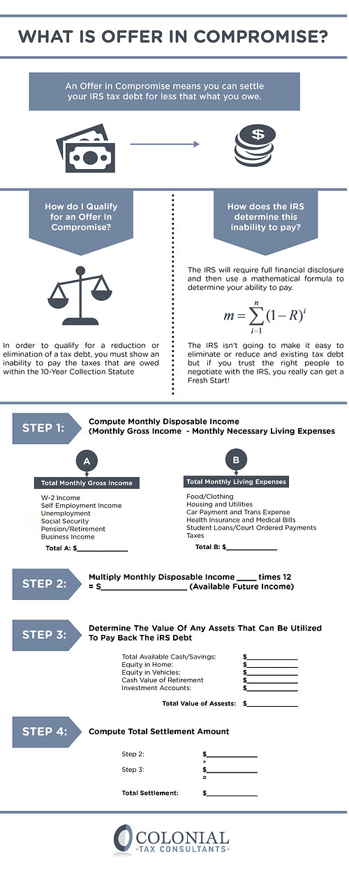 Offer in Compromise infographic