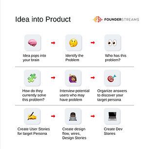 FounderStreams Accelerator   Session 6   Product & MVP   P2.png