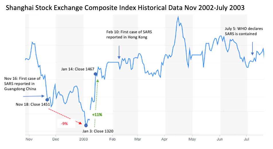 SARS stock exchange effect