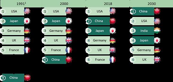 China Chart.png