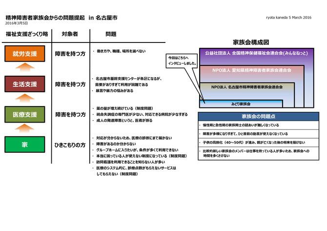 名古屋市 精神障害者家族会 問題提起報告