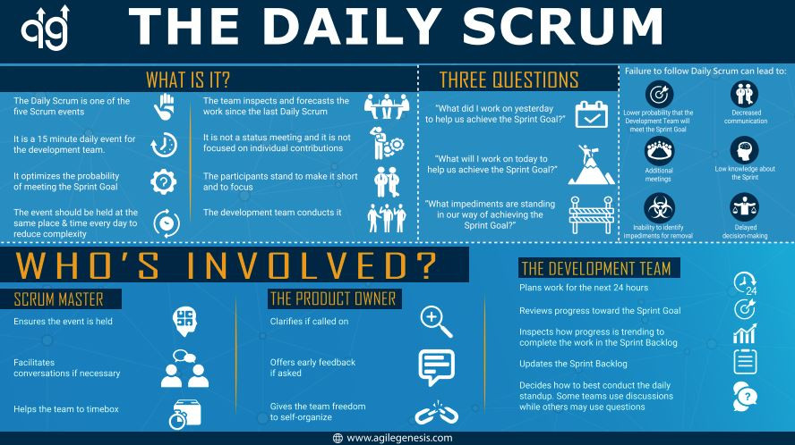 A Hi-resolution Poster of the Daily Scrum Event