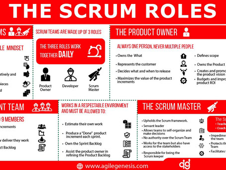 The Scrum Team Explained in Two Minutes