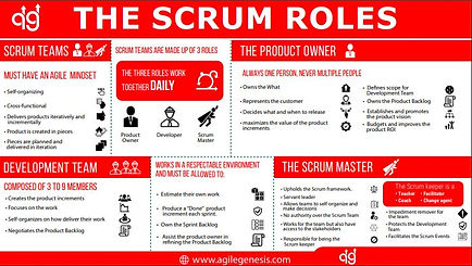 The Scrum Team Poster