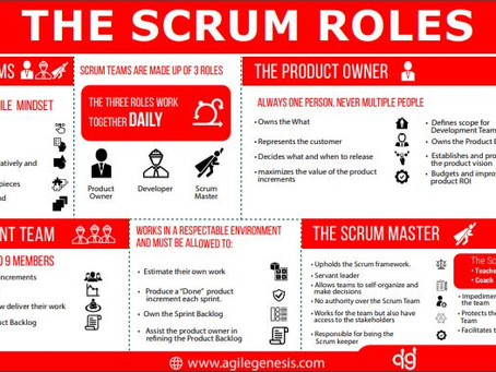 The Scrum Roles Poster