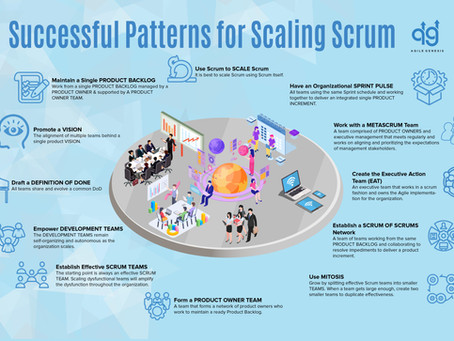 Successful Patterns for Scaling Scrum Poster