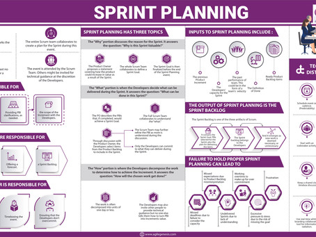 Sprint Planning Infographic