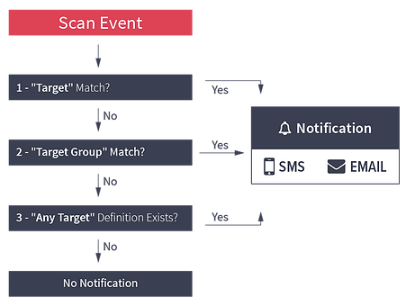 scan-event-notification-ACX360-transpare