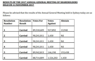 2017 AGM RESULTS