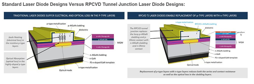 Standard LD designs vs RPCVD Tunnel Junction LD designs