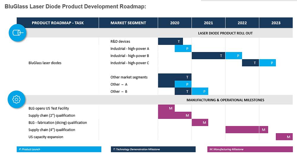 Laser Diode Product Development Roadmap
