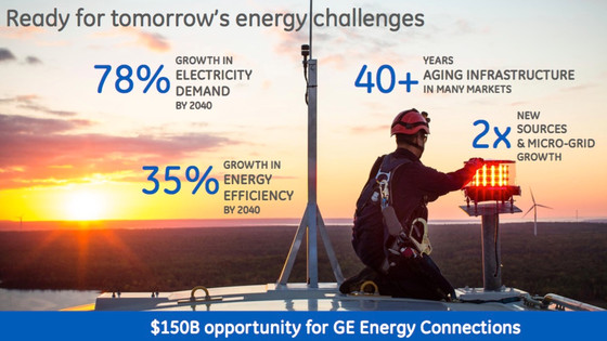 """General Electric's 2017 Annual Outlook: A """"Bridge"""" Year"""