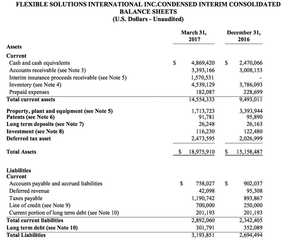 Flexible Solutions International: An Unknown Micro-Cap That Is Worth A Look