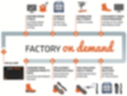Factory on Demand with ATOM Lab SIMAC 207