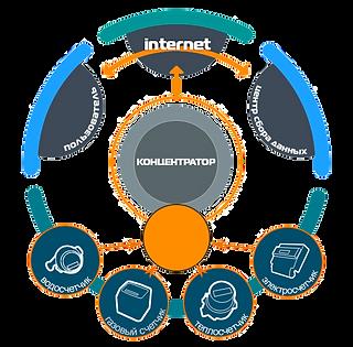 Автоматизированная система коммерческого учета потребления энергоресурсов