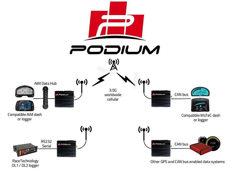 Podium Connect Harness