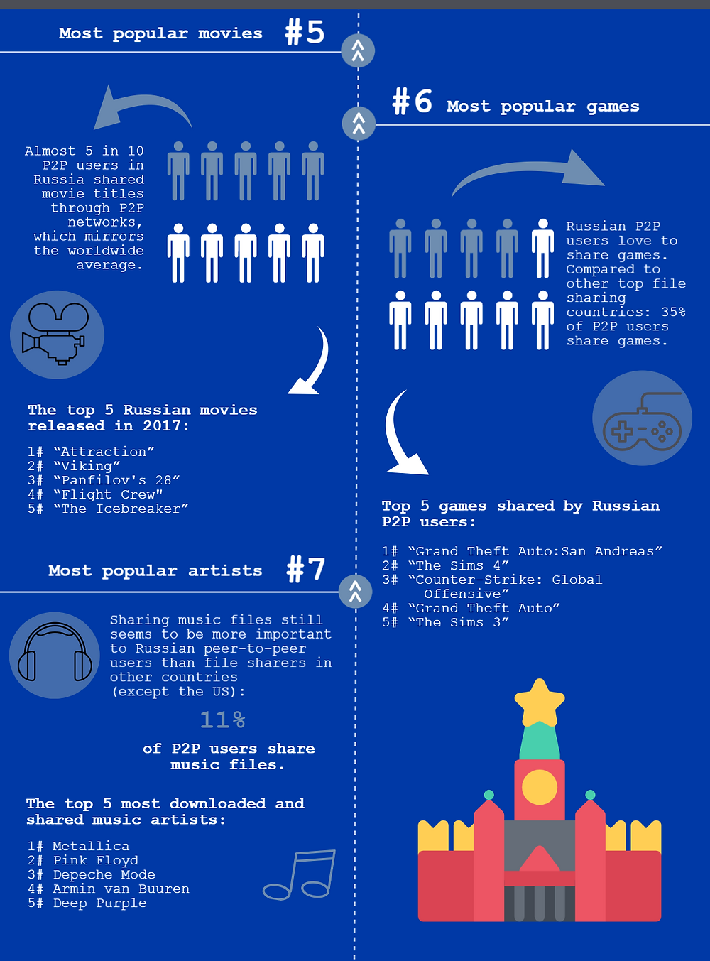 TECXIPIO infographic. 2nd part: Fact #5-7 about peer-to-peer users in Russia