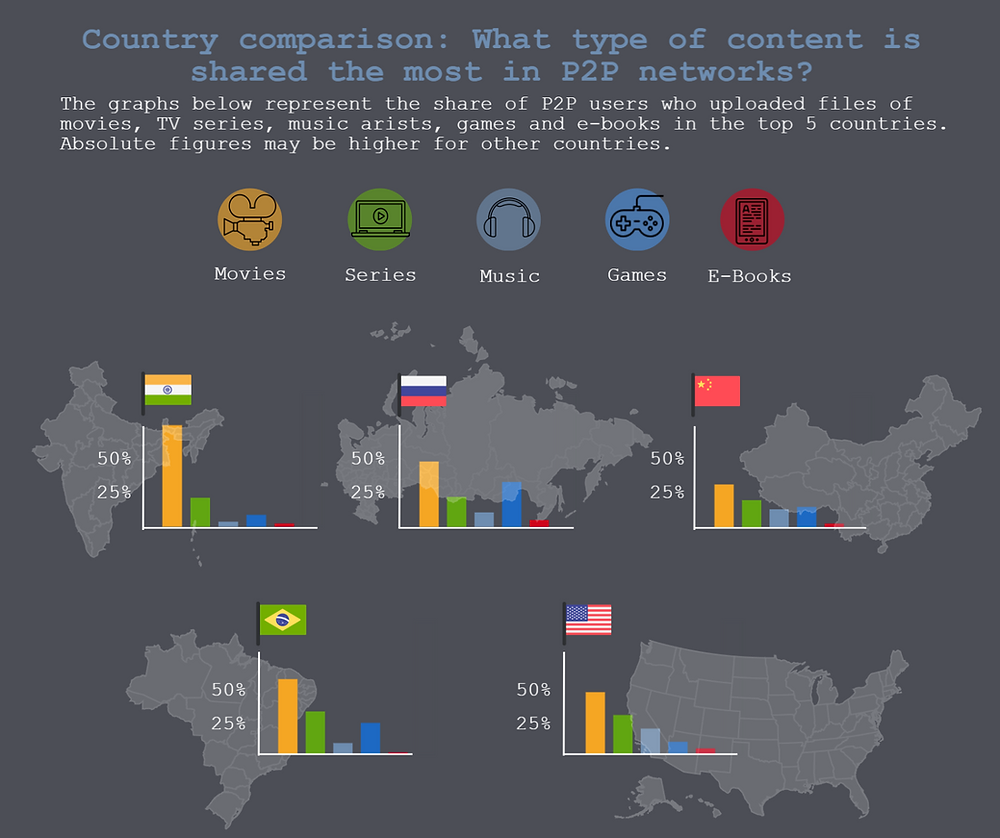 TECXIPIO infographic. What type of content is shared the most by P2P users