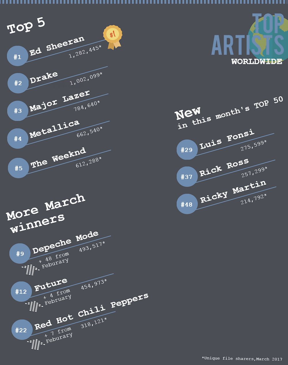 TECXIPIO infographic about the Top5 music artists in file sharing like Ed Sheeran, Drake and Major Lazer as well as new and upcoming artists like Luis Fonsi