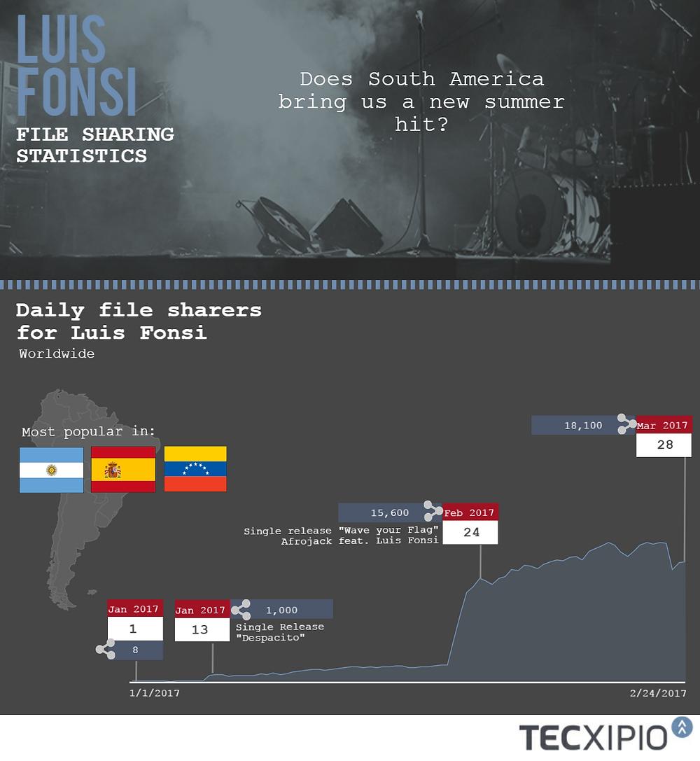 TECXIPIO infographic. File sharing activity of music of Latin Pop Star Luis Fonsi.