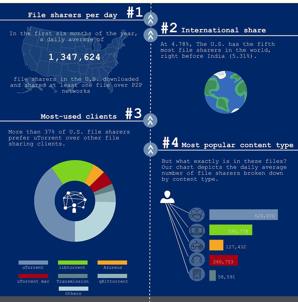 Infographic. First four facts about what's trending in the U.S. based on file sharing statistics