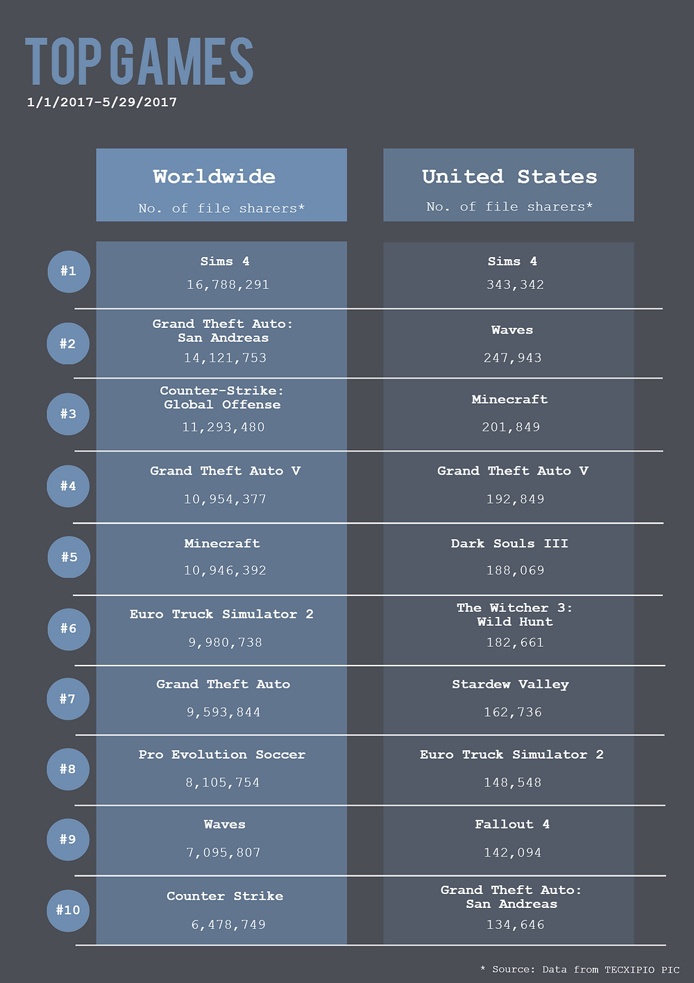 TECXIPIO infographic. The top ten games worldwide in comparison with the top ten games in the United States by number of P2P user