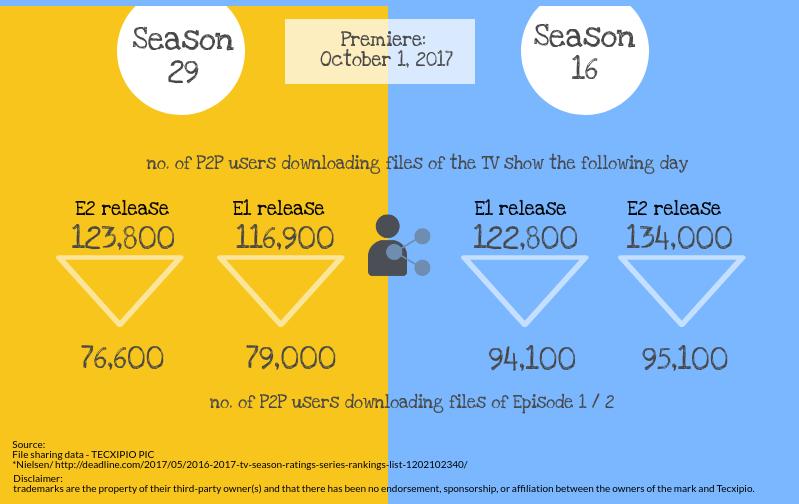 The Simpsons vs Family Guy TV Show piracy latest season