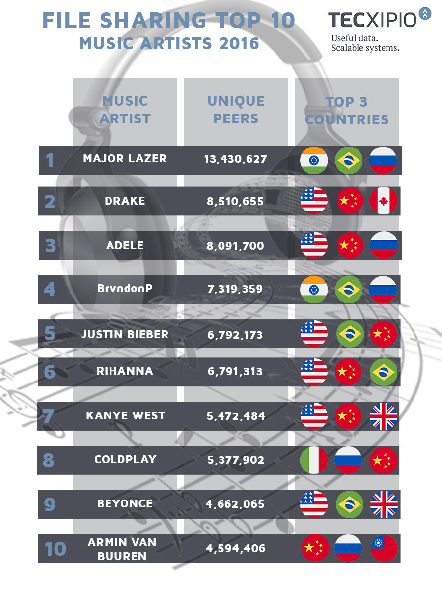 TECXIPIO infographic - Top10 music artists in file sharing by number of file sharers 2016 and the countries they are most popular in
