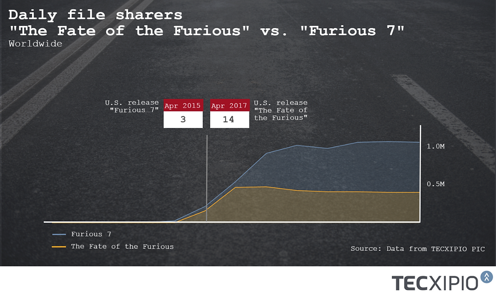 """Trend line - file sharing activity of """"The Fate of the Furious"""" in comparison with """"Furious 7"""" after their release"""