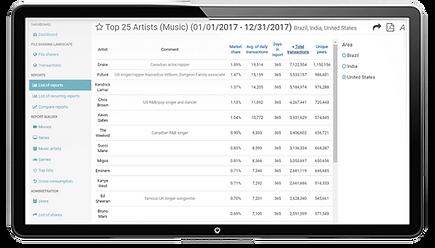 Auswertung zu Top Musikinterpreten. Analog zu Serienrankings oder Filmrankings