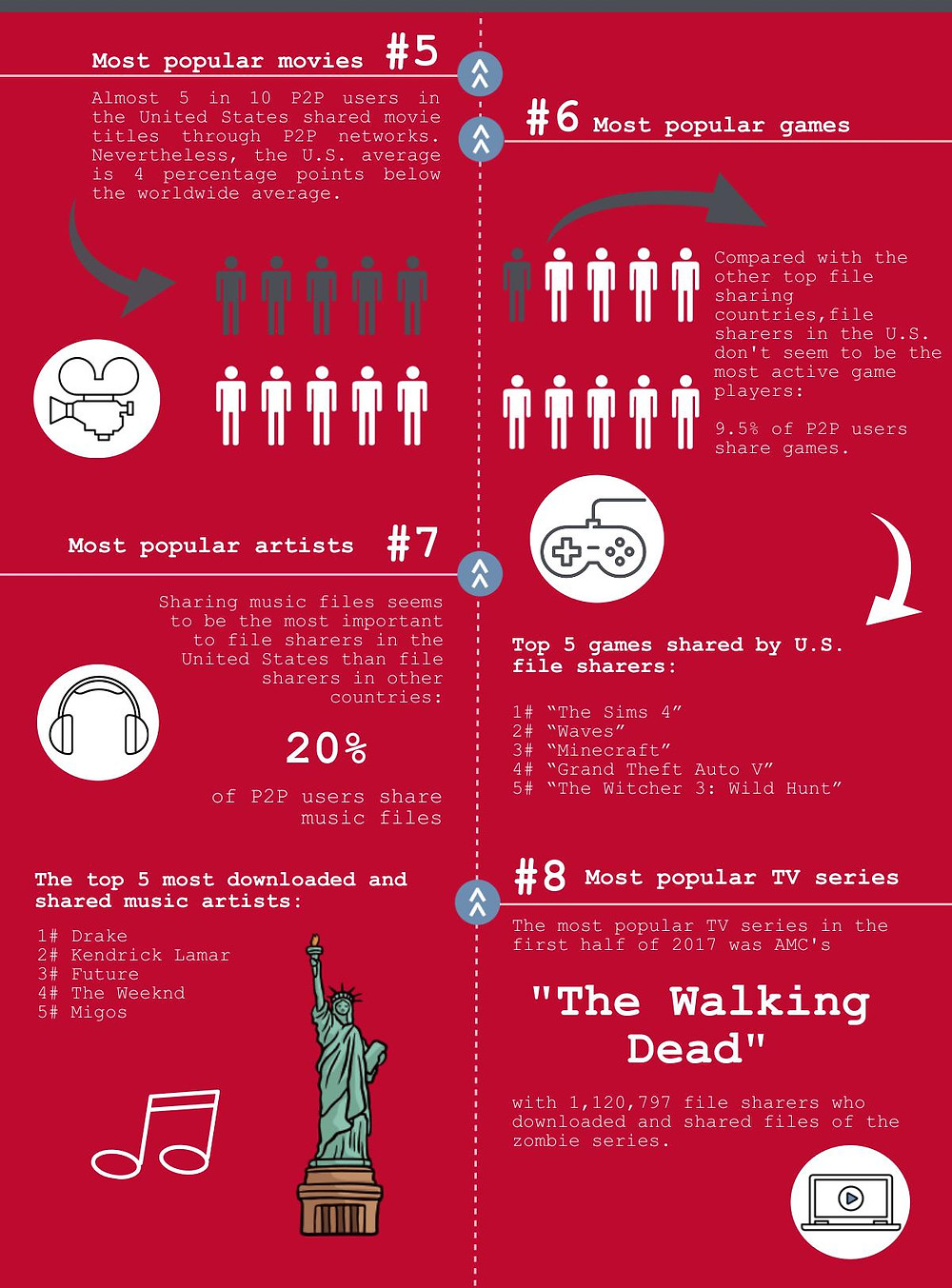 Infographic. Fact 5-8 about what's trending in the U.S. based on the most pirated content in P2P networks